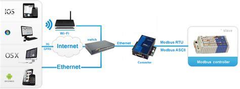 Basic Operation Iridium With Modbus Controllers