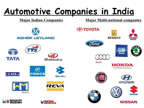 Of Automotive Companies by Indian Automobile Industry
