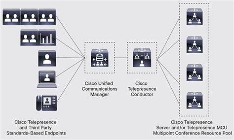 cisco telepresence conductor data sheet cisco