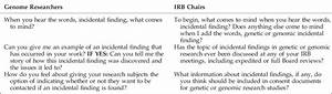 Sample Interview Questions  Irb  Institutional Review