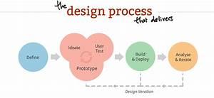 The Guide To Ux Design Process  U0026 Documentation