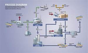 Water Softener  Water Softener Process Flow Diagram