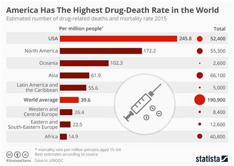 america leads  world  drug overdose deaths   lot
