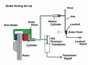 Vehicle Hydraulic Brake System Testing