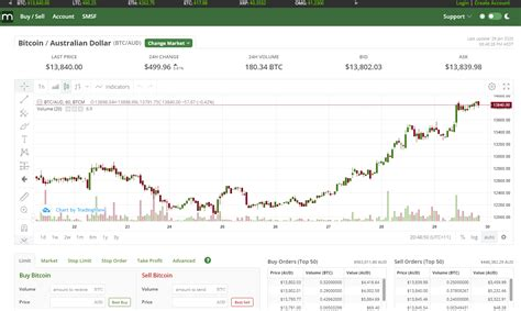 The 5 best cryptocurrency trading platforms in australia are (all asic regulated) Largest Australian bitcoin exchange BTC Markets appoints new CEO » CryptoNinjas