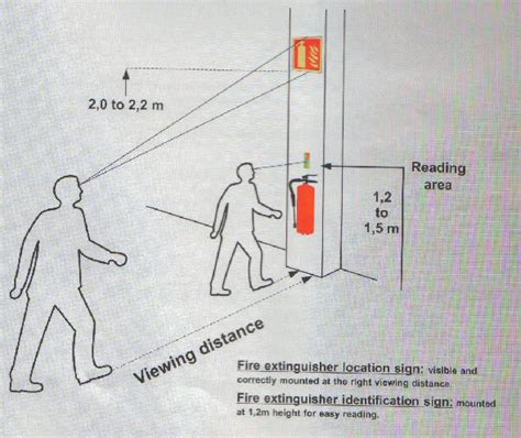 code height for fire extinguisher security sistems