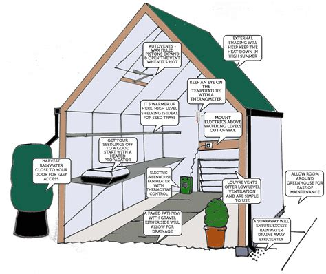 Setting Up Your Greenhouse  How To Start A Greenhouse. White Kitchen Sink Undermount. Kitchen Double Sinks. One Bowl Stainless Steel Kitchen Sinks. Kitchen With Apron Sink. Kitchen Sink Repair Parts. Pictures Of Undermount Kitchen Sinks. Kitchen Sink Drain Problems. Kitchen Sink Storage Trays