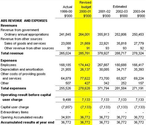 australian bureau statistics portfolio additional estimates statements