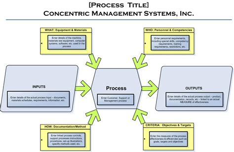 turtle diagram template 9 best images of ts 16949 turtle diagrams process turtle diagram iso process audit turtle