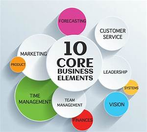 10 Core Business Elements - Ground Level Consulting