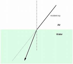 Figure 2: Refraction. An example of refraction caused when ...