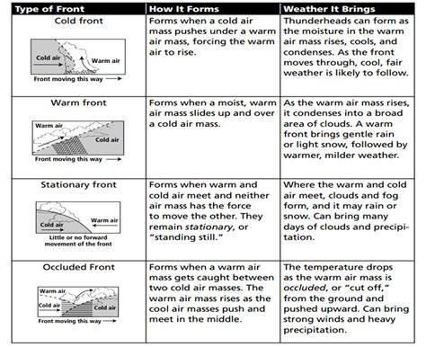 Printables Air Masses Worksheet Gozoneguide Thousands Of   Earth And Space Science
