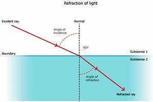Refraction of Light - ICSE Solutions for Class 10 Physics ...
