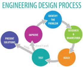 Civil Engineering Design Process