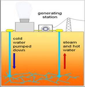 How Geothermal Energy Works Diagram