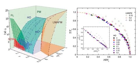 phase diagram  uruxfexsi  high magnetic fields maglab