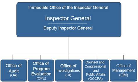 epas office  inspector general epas office  inspector general  epa