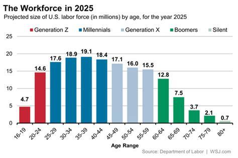leadership competencies millennials   develop