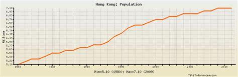 hong kong population historical data  chart