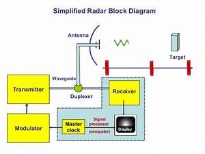 Radar Transmitter 4  1
