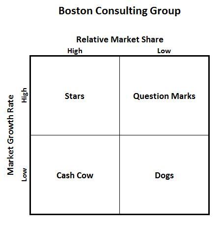 bcg matrix template excel s four quadrant matrix model chart don t make a decision without it critical to success