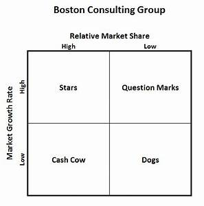 Excel's Four Quadrant - Matrix Model Chart : Don't Make a ...