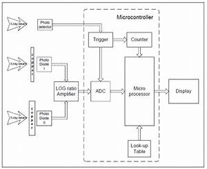 Design Of A Microcontroller Based And X