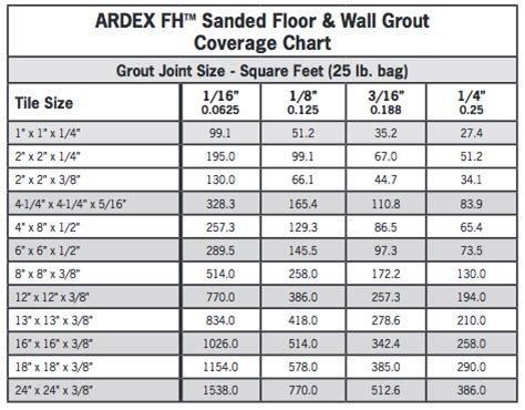 mapei porcelain tile mortar coverage 7 best images of tile grout coverage chart mapei grout