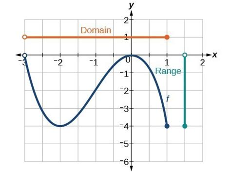 Find Domain And Range From Graphs  Precalculus I