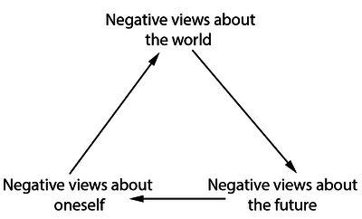 becks cognitive triad wikipedia
