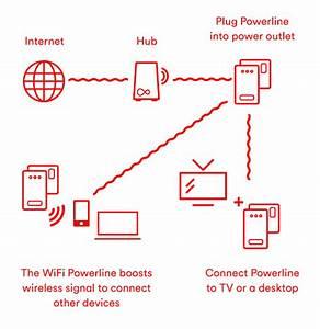 Wifi Signal Booster