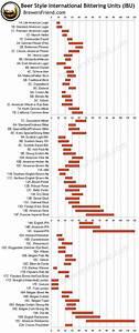 Ibu Chart Comment Déterminer L 39 Amertume De La Bière Biere