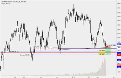 Further Breakdown? For Nymex