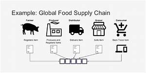 How Is Blockchain Disrupting The Supply Chain Industry