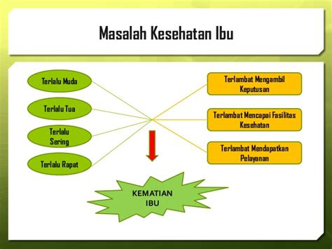 Biaya Aborsi 2014 Upaya Penurunan Aki Dan Akb Di Provinsi Sulawesi Barat