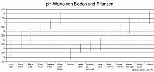 Ph Wert Boden Messen : ph wert simple der ideale phwert fr eine cannabis pflanze with ph wert top phpng with ph wert ~ Orissabook.com Haus und Dekorationen