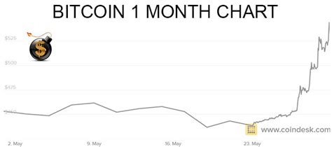 bitcoin  usd  month chart bitconnect coin reddit