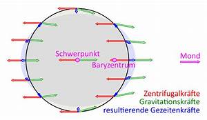Entfernung Erde Sonne Berechnen : einfluss der gravitation von mond und sonne ~ Themetempest.com Abrechnung
