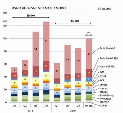 Ev Volumes Sales Usa Tesla Electric Vehicle