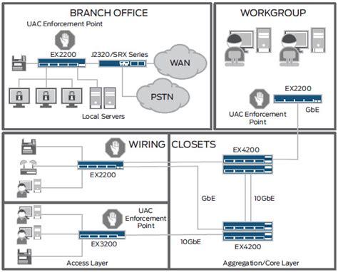 juniper networks    ethernet switch