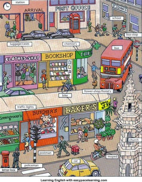 places and shops around town or city vocabulary learning