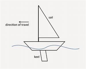 The Physics Of Sailing  How Does A Sailboat Move Upwind
