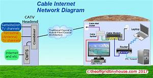 Tiny Home Internet Options  Part 1