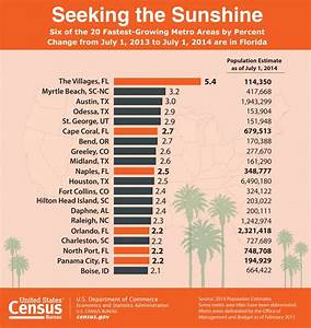 Florida has 6 of the nation's fastest-growing metro areas ...