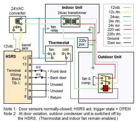 Wiring Diagram For Central Air Conditioning by Hvac Shutoff Door Window Monitoring