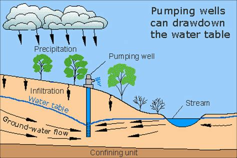 Groundwater Storage The Water Cycle From Usgs Water