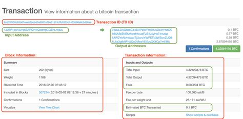 Bitcoin's blockchain uses these important bitcoin hash algorithm characteristics to run its consensus mechanism. Kaj je Bitcoin hash? : Bitnik