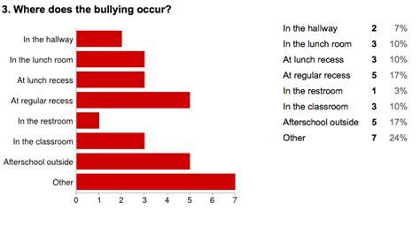 bullying survey counseling bullying bullying school
