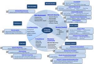 IT Security Management Diagram