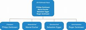 Organisationskomitee Rothwald Race